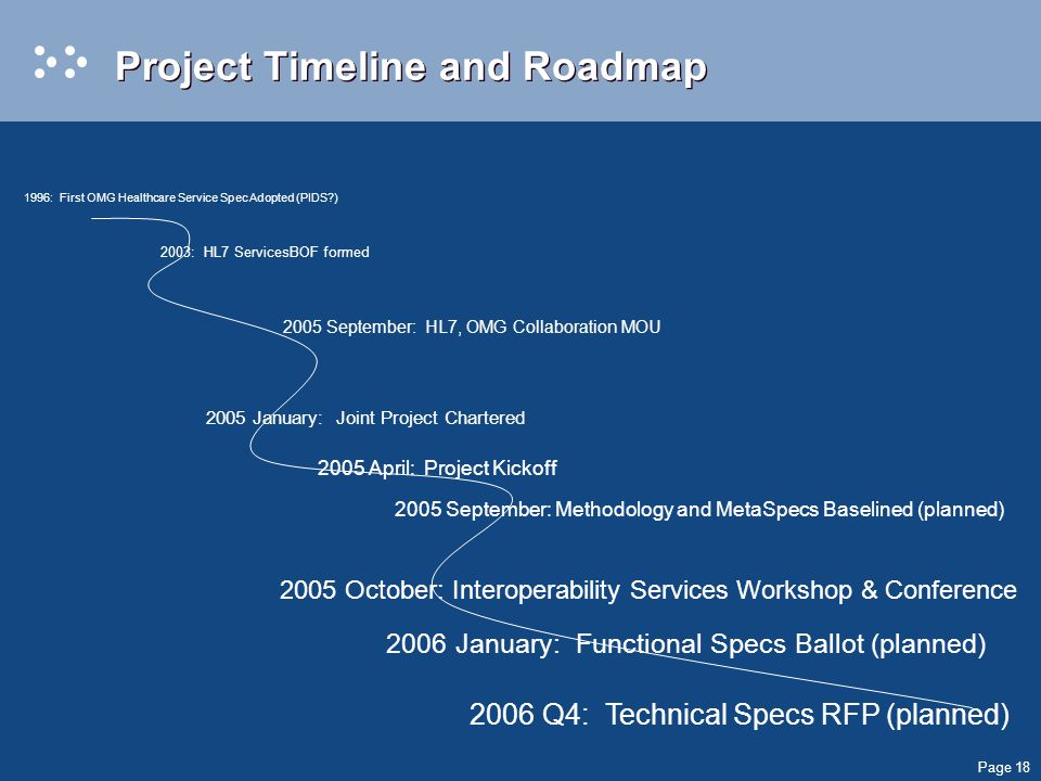 Page 18 Project Timeline and Roadmap 1996: First OMG Healthcare Service Spec Adopted (PIDS ) 2003: HL7 ServicesBOF formed 2005 September: HL7, OMG Collaboration MOU 2005 January: Joint Project Chartered 2005 April: Project Kickoff 2006 January: Functional Specs Ballot (planned) 2006 Q4: Technical Specs RFP (planned) 2005 September: Methodology and MetaSpecs Baselined (planned) 2005 October: Interoperability Services Workshop & Conference