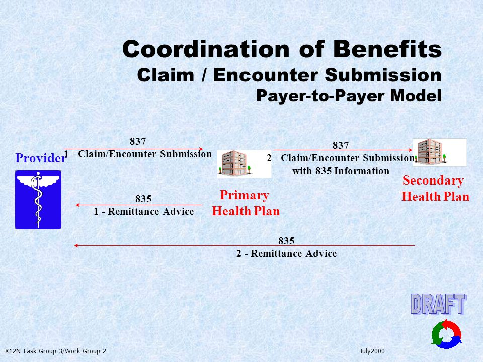 X12N Task Group 3/Work Group 2 July2000 Coordination of Benefits Claim / Encounter Submission Payer-to-Payer Model Provider Primary Health Plan 837 1 - Claim/Encounter Submission 835 1 - Remittance Advice Secondary Health Plan 837 2 - Claim/Encounter Submission with 835 Information 835 2 - Remittance Advice