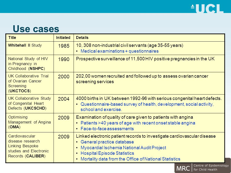 TitleInitiatedDetails Whitehall II Study 1985 10, 308 non-industrial civil servants (age 35-55 years) Medical examinations + questionnaires National Study of HIV in Pregnancy in Childhood (NSHPC) 1990 Prospective surveillance of 11,500 HIV positive pregnancies in the UK UK Collaborative Trial of Ovarian Cancer Screening (UKCTOCS) 2000 202,00 women recruited and followed up to assess ovarian cancer screening services UK Collaborative Study of Congenital Heart Defects (UKCSCHD) 2004 4000 births in UK between 1992-96 with serious congenital heart defects.