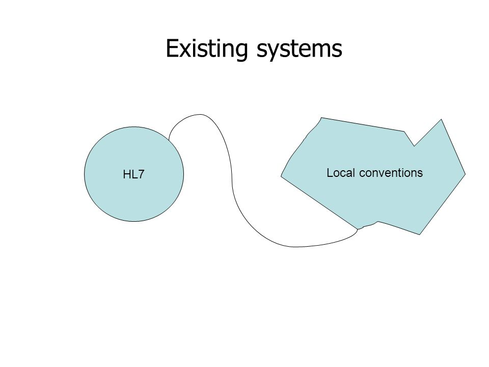 HL7 Local conventions Existing systems