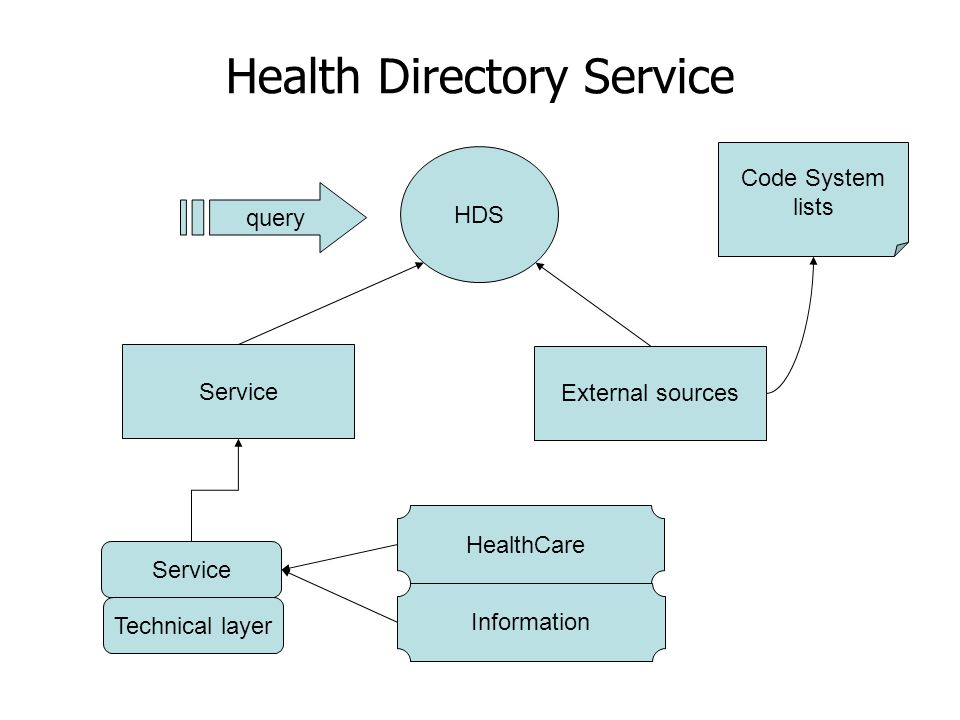 Health Directory Service HDS Service External sources Technical layer Service Code System lists query HealthCare Information