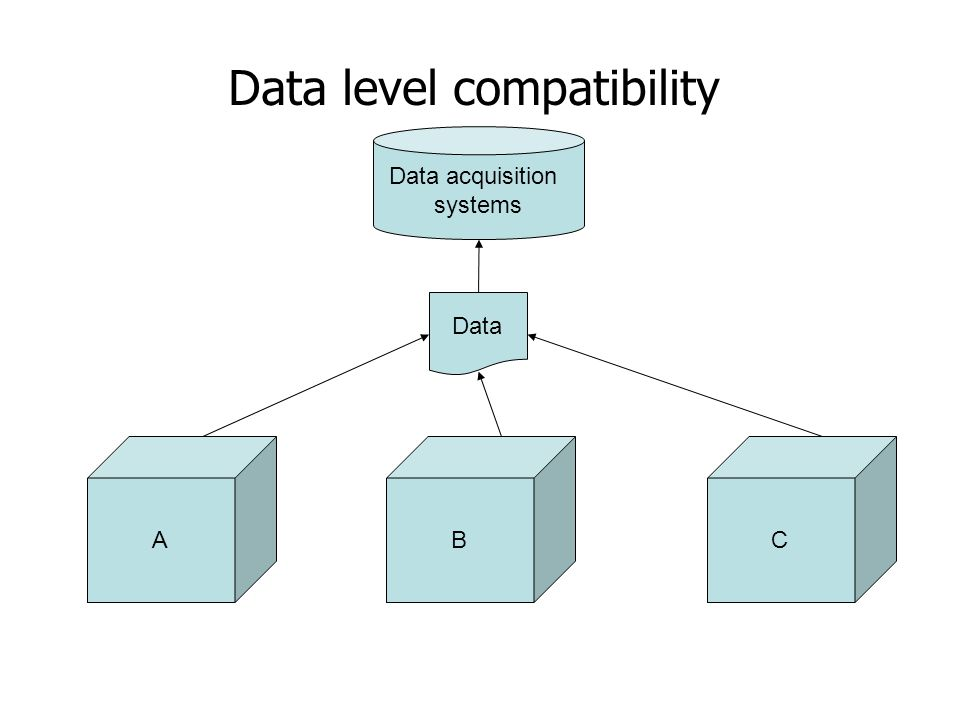 Data level compatibility ABC Data Data acquisition systems