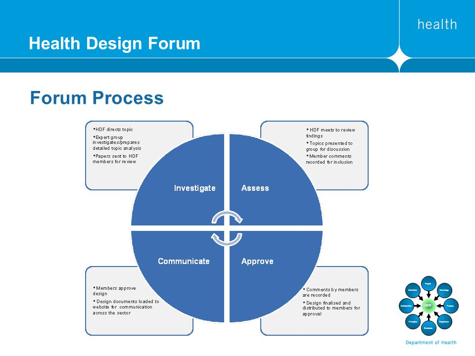 Health Design Forum Forum Process Information Collaboration Principles Standards Experience Process Technology People HDF