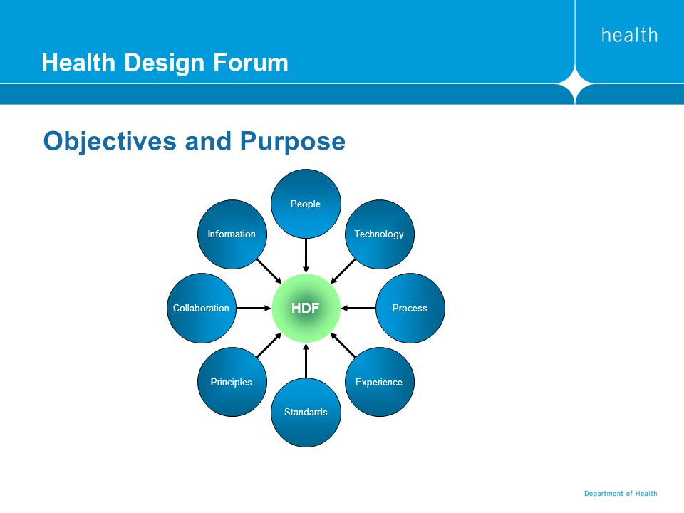 Health Design Forum Objectives and Purpose Information Collaboration Principles Standards Experience Process Technology People HDF
