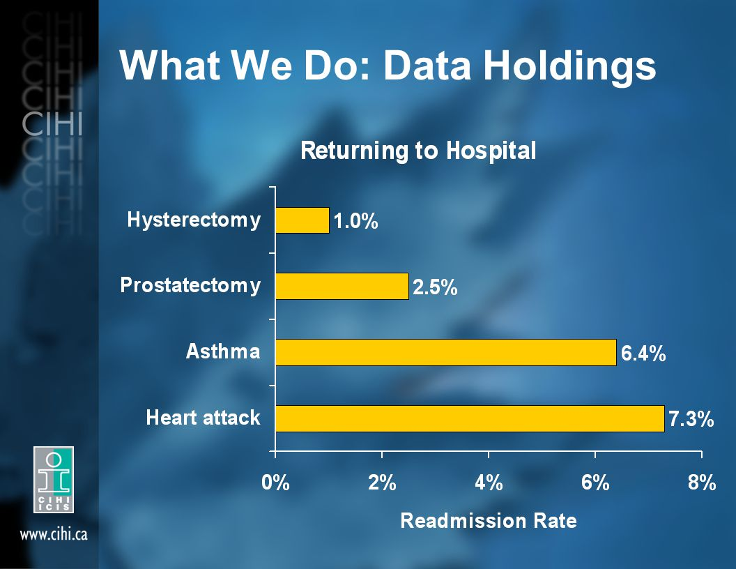 What We Do: Data Holdings