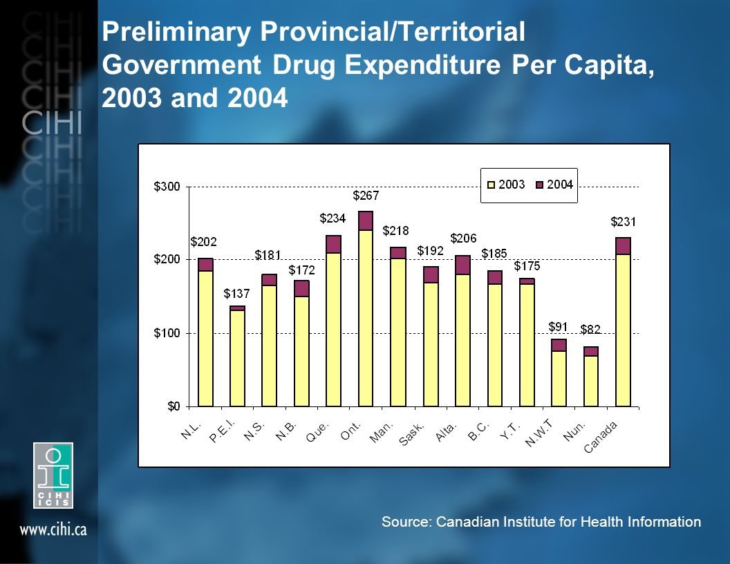 Preliminary Provincial/Territorial Government Drug Expenditure Per Capita, 2003 and 2004 Source: Canadian Institute for Health Information
