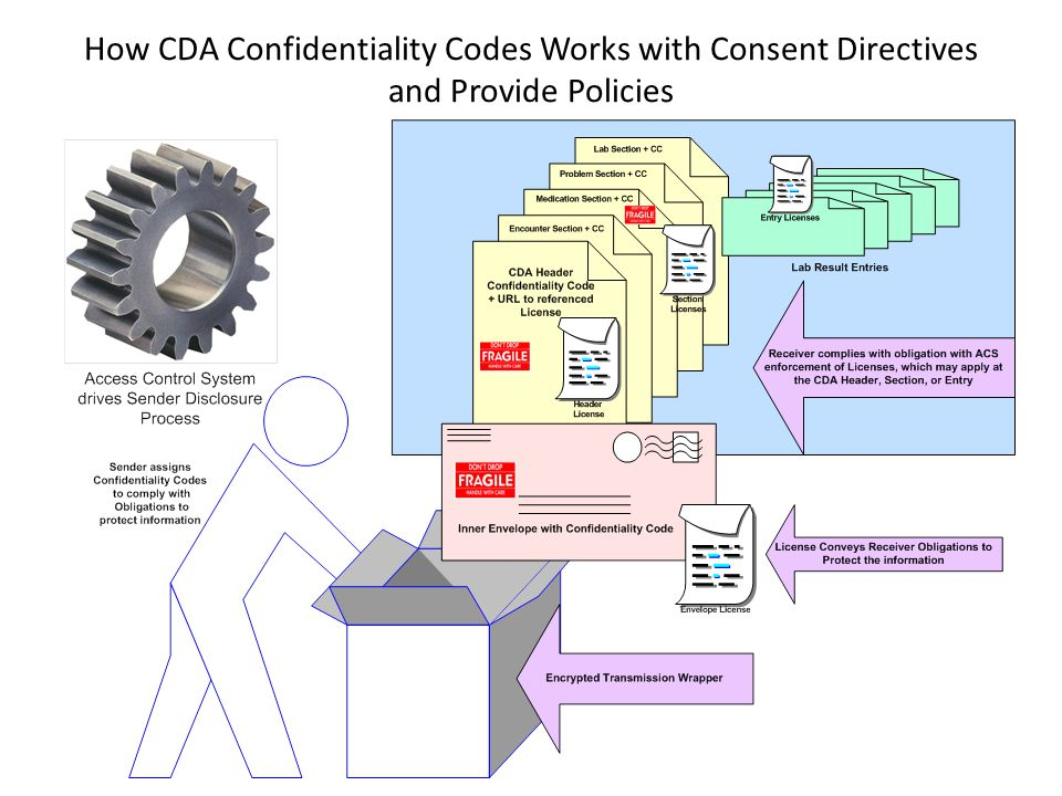 How CDA Confidentiality Codes Works with Consent Directives and Provide Policies