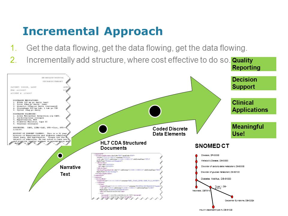 Incremental Approach Narrative Text HL7 CDA Structured Documents Coded Discrete Data Elements Decision Support Meaningful Use.