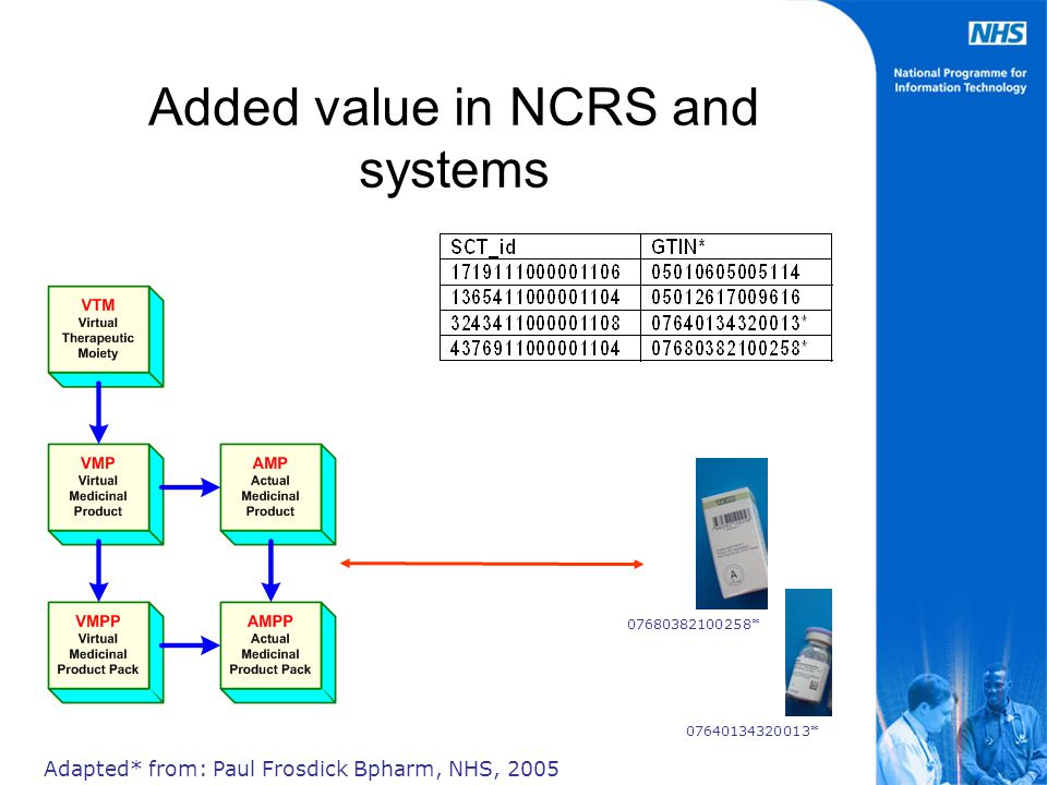 Added value in NCRS and systems Adapted* from: Paul Frosdick Bpharm, NHS, 2005 07640134320013* 07680382100258*