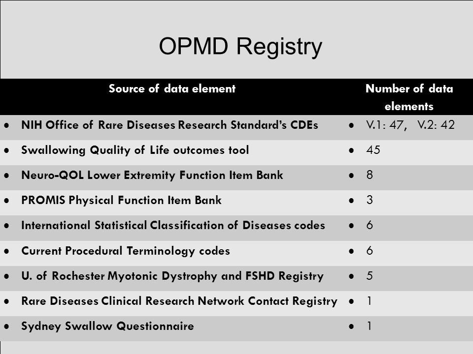 OPMD Registry Source of data element Number of data elements  NIH Office of Rare Diseases Research Standard's CDEs  V.1: 47, V.2: 42  Swallowing Quality of Life outcomes tool  45  Neuro-QOL Lower Extremity Function Item Bank 88  PROMIS Physical Function Item Bank 33  International Statistical Classification of Diseases codes 66  Current Procedural Terminology codes 66  U.