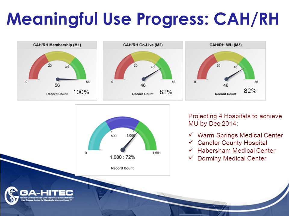 Meaningful Use Progress: CAH/RH 100%82% Projecting 4 Hospitals to achieve MU by Dec 2014: Warm Springs Medical Center Candler County Hospital Habersham Medical Center Dorminy Medical Center