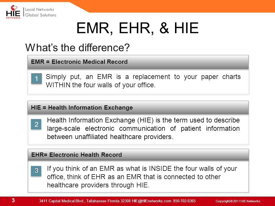 3 3411 Capital Medical Blvd., Tallahassee Florida 32308 HIE@HIEnetworks.com 850-702-0365 Copyright © 2011 HIE Networks What's the difference.