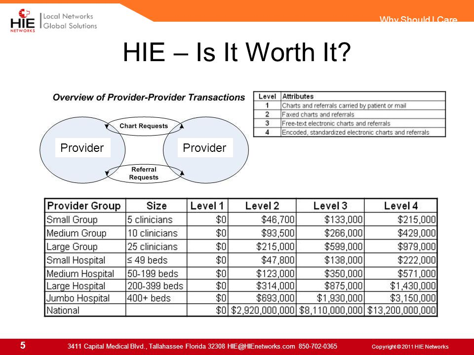 5 3411 Capital Medical Blvd., Tallahassee Florida 32308 HIE@HIEnetworks.com 850-702-0365 Copyright © 2011 HIE Networks Why Should I Care HIE – Is It Worth It.