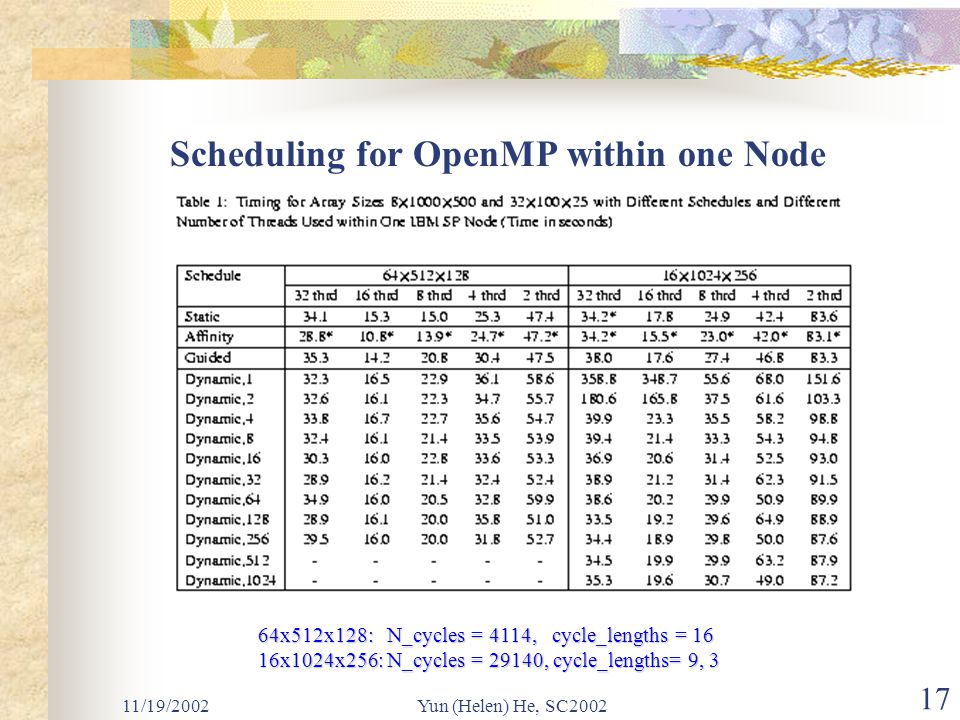 11/19/2002Yun (Helen) He, SC2002 17 Scheduling for OpenMP within one Node 64x512x128: N_cycles = 4114, cycle_lengths = 16 16x1024x256: N_cycles = 29140, cycle_lengths= 9, 3