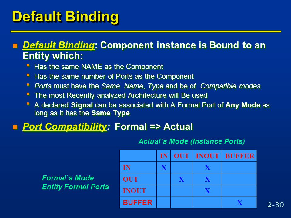 2-30 Default Binding n Default Binding: Component instance is Bound to an Entity which: Has the same NAME as the Component Has the same number of Ports as the Component Ports must have the Same Name, Type and be of Compatible modes The most Recently analyzed Architecture will Be used A declared Signal can be associated with A Formal Port of Any Mode as long as it has the Same Type n Port Compatibility: Formal => Actual n Default Binding: Component instance is Bound to an Entity which: Has the same NAME as the Component Has the same number of Ports as the Component Ports must have the Same Name, Type and be of Compatible modes The most Recently analyzed Architecture will Be used A declared Signal can be associated with A Formal Port of Any Mode as long as it has the Same Type n Port Compatibility: Formal => Actual INOUTINOUTBUFFER INXX OUTXX INOUTX BUFFER X Actual`s Mode (Instance Ports) Formal`s Mode Entity Formal Ports