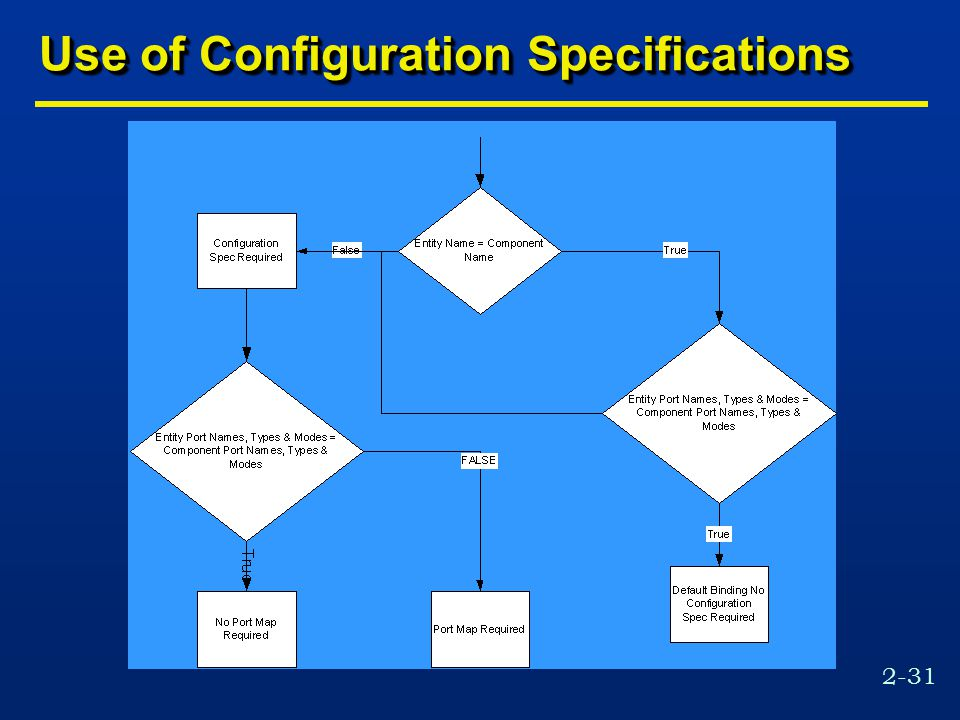 2-31 Use of Configuration Specifications