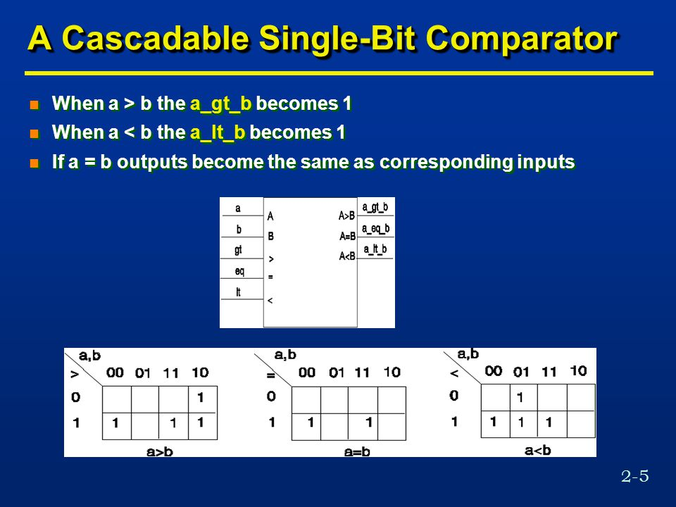 2-5 A Cascadable Single-Bit Comparator n When a > b the a_gt_b becomes 1 n When a < b the a_lt_b becomes 1 n If a = b outputs become the same as corresponding inputs n When a > b the a_gt_b becomes 1 n When a < b the a_lt_b becomes 1 n If a = b outputs become the same as corresponding inputs