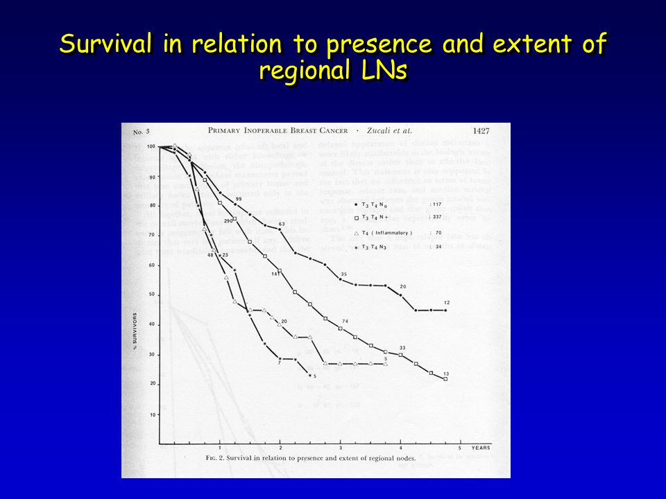 Survival in relation to presence and extent of regional LNs