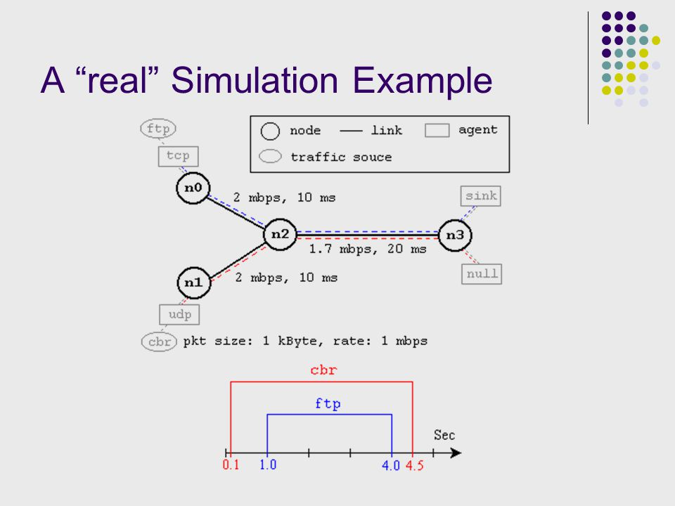 A real Simulation Example