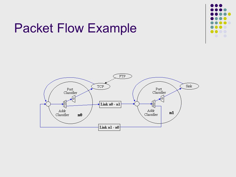 Packet Flow Example