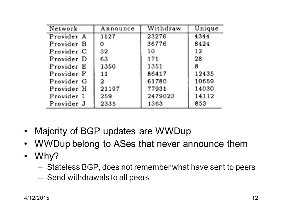 4/12/201512 Majority of BGP updates are WWDup WWDup belong to ASes that never announce them Why.