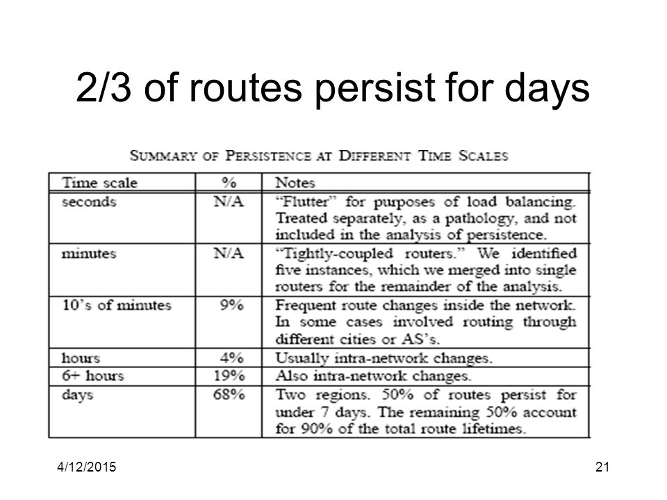 4/12/201521 2/3 of routes persist for days