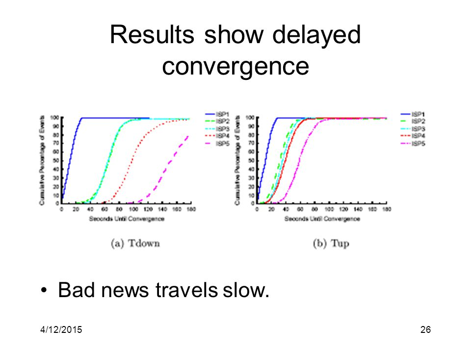 4/12/201526 Results show delayed convergence Bad news travels slow.