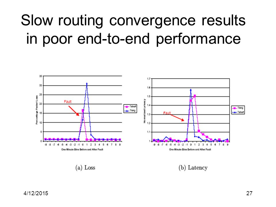 4/12/201527 Slow routing convergence results in poor end-to-end performance