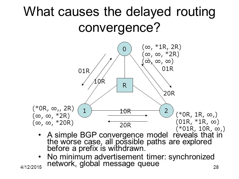 4/12/201528 What causes the delayed routing convergence.
