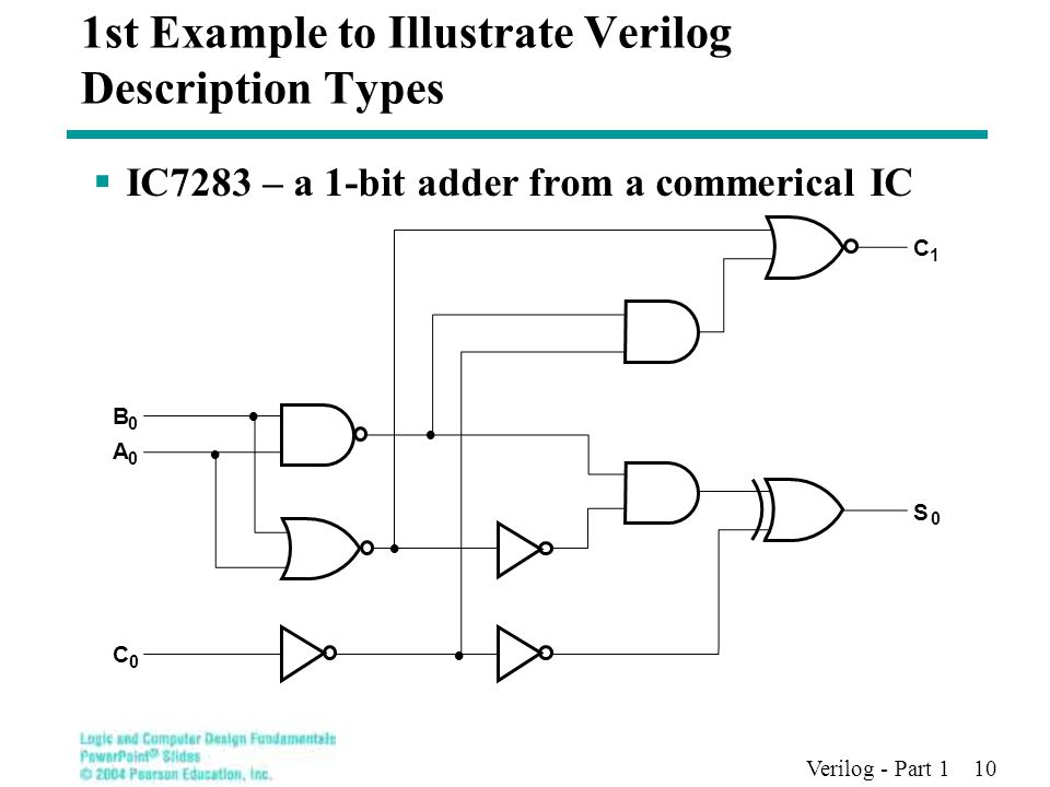 Verilog - Part 1 10 1st Example to Illustrate Verilog Description Types  IC7283 – a 1-bit adder from a commerical IC B 0 A 0 C 0 C 1 S 0