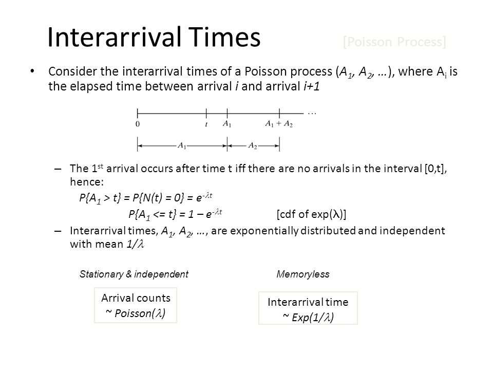 Interarrival Times [Poisson Process] Consider the interarrival times of a Poisson process (A 1, A 2, …), where A i is the elapsed time between arrival i and arrival i+1 – The 1 st arrival occurs after time t iff there are no arrivals in the interval [0,t], hence: P{A 1 > t} = P{N(t) = 0} = e - t P{A 1 <= t} = 1 – e - t [cdf of exp( )] – Interarrival times, A 1, A 2, …, are exponentially distributed and independent with mean 1/ Stationary & independentMemoryless Arrival counts ~ Poisson( ) Interarrival time ~ Exp(1/ )
