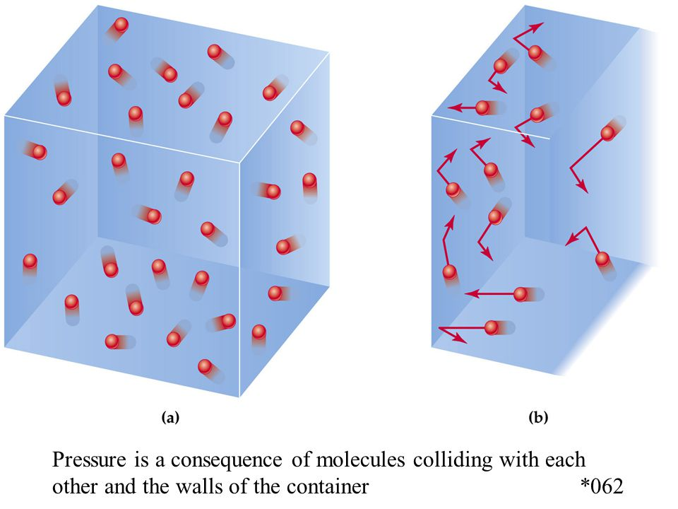Pressure is a consequence of molecules colliding with each other and the walls of the container *062