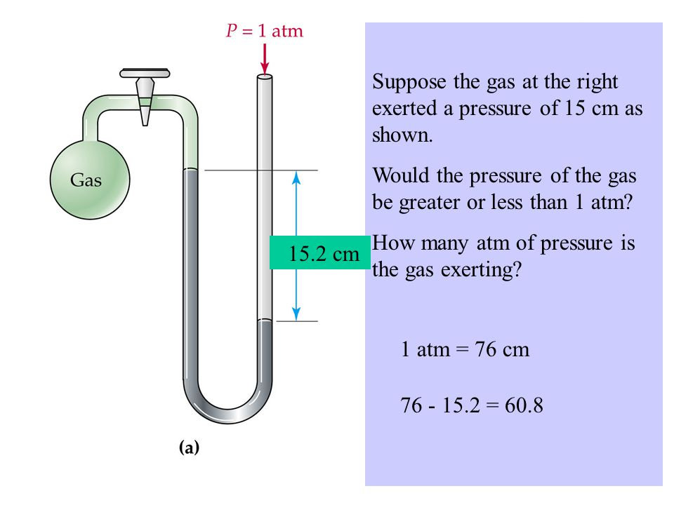 Suppose the gas at the right exerted a pressure of 15 cm as shown.