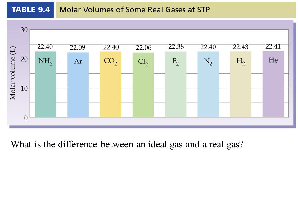 What is the difference between an ideal gas and a real gas