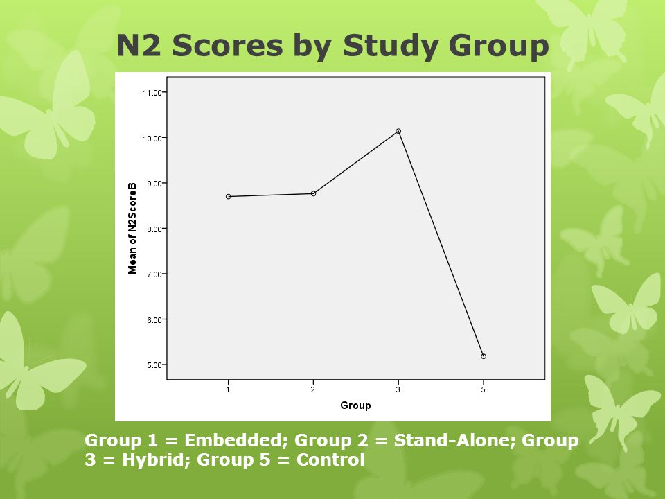 N2 Scores by Study Group Group 1 = Embedded; Group 2 = Stand-Alone; Group 3 = Hybrid; Group 5 = Control