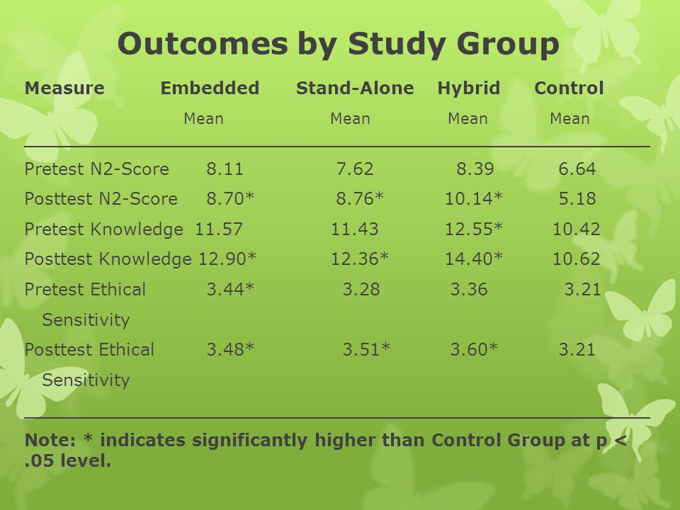 Outcomes by Study Group Measure Embedded Stand-Alone Hybrid Control Mean Mean Mean Mean ____________________________________________________ Pretest N2-Score 8.11 7.62 8.39 6.64 Posttest N2-Score 8.70* 8.76* 10.14* 5.18 Pretest Knowledge 11.57 11.43 12.55* 10.42 Posttest Knowledge 12.90* 12.36* 14.40* 10.62 Pretest Ethical 3.44* 3.28 3.36 3.21 Sensitivity Posttest Ethical 3.48* 3.51* 3.60* 3.21 Sensitivity ____________________________________________________ Note: * indicates significantly higher than Control Group at p <.05 level.