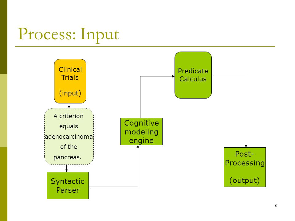 6 Process: Input Syntactic Parser Clinical Trials (input) A criterion equals adenocarcinoma of the pancreas.