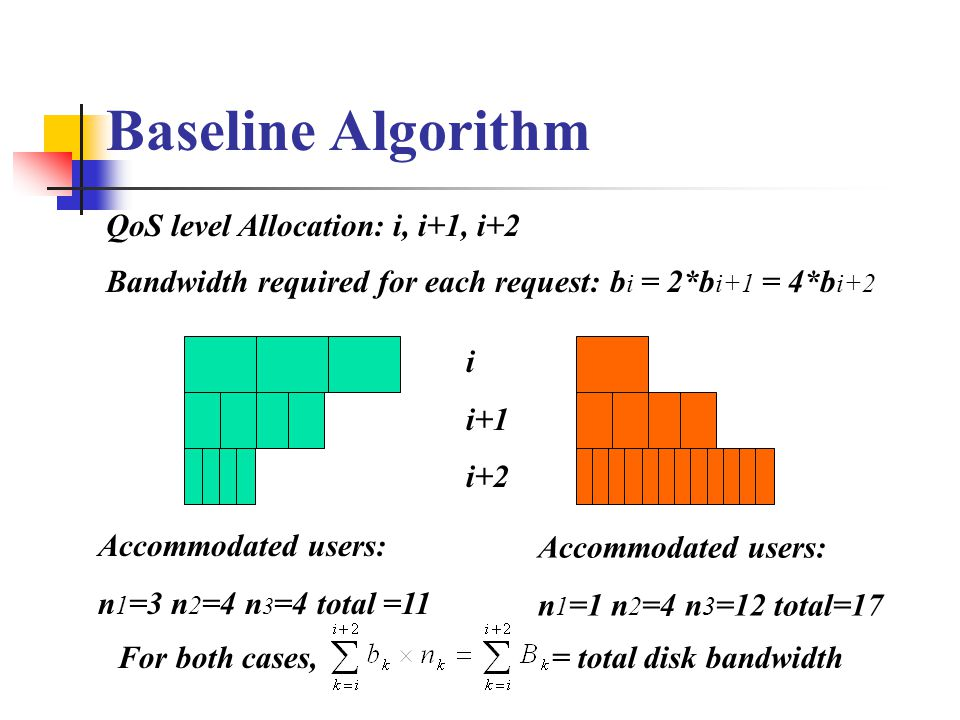 Baseline Algorithm QoS level Allocation: i, i+1, i+2 Accommodated users: n 1 =3 n 2 =4 n 3 =4 total =11 i i+1 i+2 Bandwidth required for each request: b i = 2*b i+1 = 4*b i+2 Accommodated users: n 1 =1 n 2 =4 n 3 =12 total=17 For both cases, = total disk bandwidth