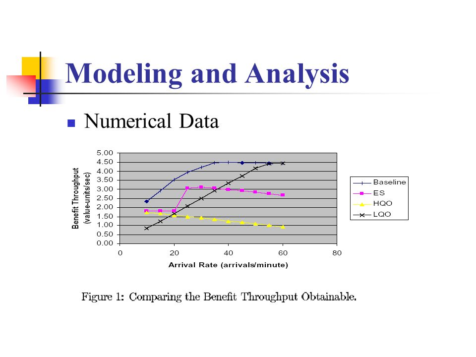 Modeling and Analysis Numerical Data