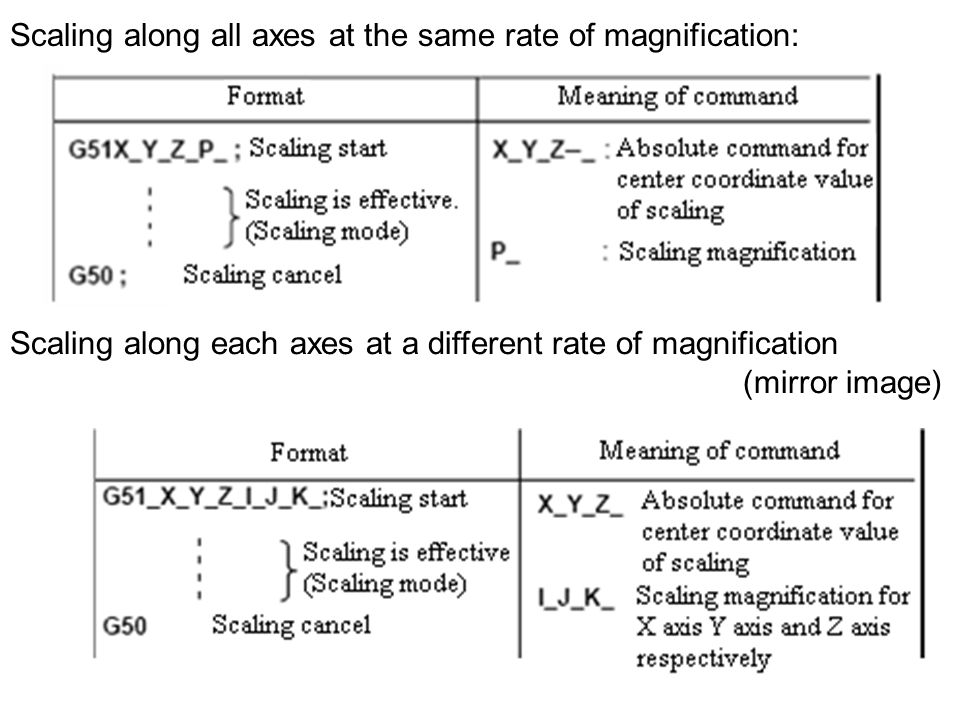 Scaling along all axes at the same rate of magnification: Scaling along each axes at a different rate of magnification (mirror image)
