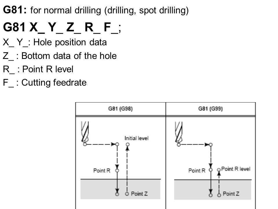 G81: for normal drilling (drilling, spot drilling) G81 X_ Y_ Z_ R_ F_; X_ Y_: Hole position data Z_ : Bottom data of the hole R_ : Point R level F_ : Cutting feedrate