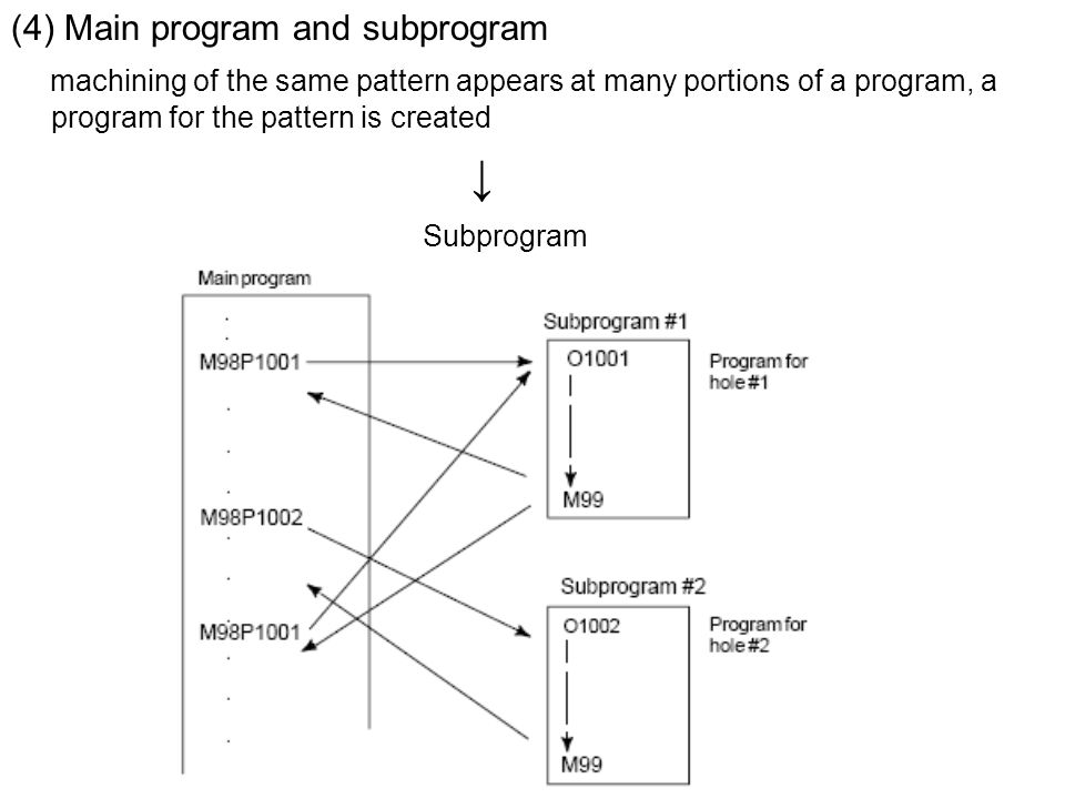(4) Main program and subprogram machining of the same pattern appears at many portions of a program, a program for the pattern is created ↓ Subprogram
