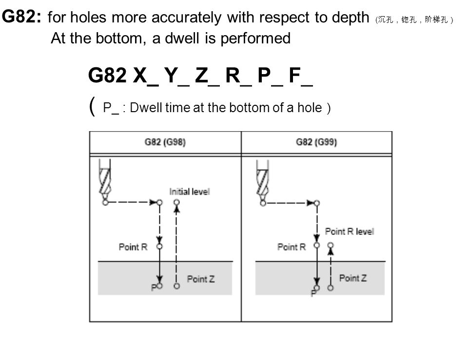 G82: for holes more accurately with respect to depth ( 沉孔,锪孔,阶梯孔) G82 X_ Y_ Z_ R_ P_ F_ ( P_ : Dwell time at the bottom of a hole ) At the bottom, a dwell is performed