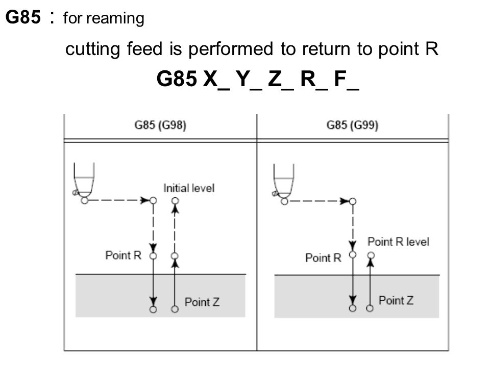 G85 : for reaming cutting feed is performed to return to point R G85 X_ Y_ Z_ R_ F_