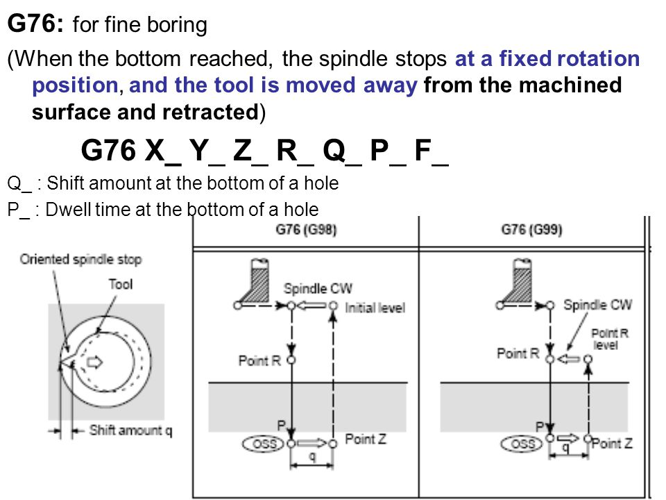 G76: for fine boring (When the bottom reached, the spindle stops at a fixed rotation position, and the tool is moved away from the machined surface and retracted) G76 X_ Y_ Z_ R_ Q_ P_ F_ Q_ : Shift amount at the bottom of a hole P_ : Dwell time at the bottom of a hole