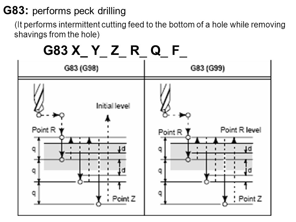 G83: performs peck drilling (It performs intermittent cutting feed to the bottom of a hole while removing shavings from the hole) G83 X_ Y_ Z_ R_ Q_ F_