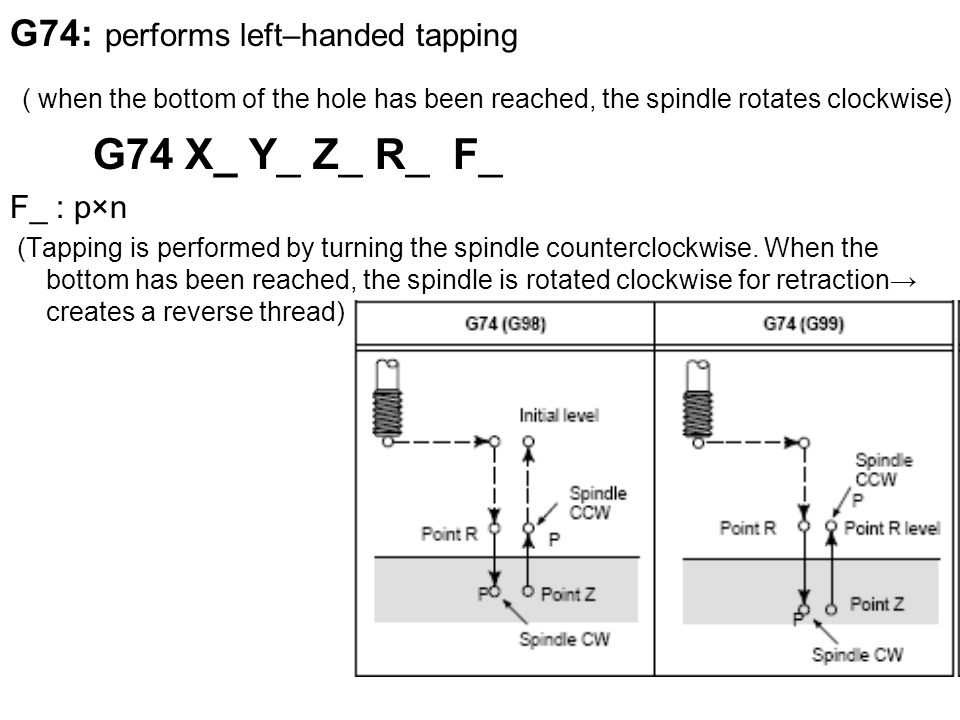 G74: performs left–handed tapping ( when the bottom of the hole has been reached, the spindle rotates clockwise) G74 X_ Y_ Z_ R_ F_ F_ : p×n (Tapping is performed by turning the spindle counterclockwise.