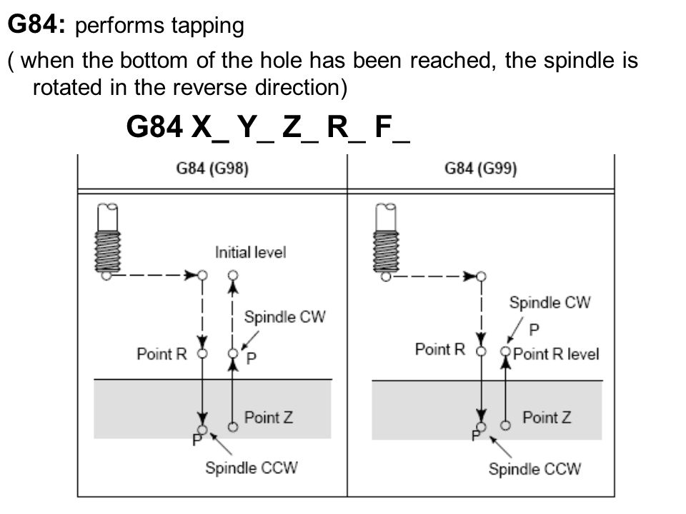 G84: performs tapping ( when the bottom of the hole has been reached, the spindle is rotated in the reverse direction) G84 X_ Y_ Z_ R_ F_