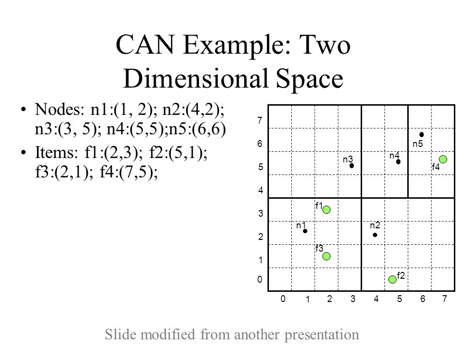 CAN Example: Two Dimensional Space Nodes: n1:(1, 2); n2:(4,2); n3:(3, 5); n4:(5,5);n5:(6,6) Items: f1:(2,3); f2:(5,1); f3:(2,1); f4:(7,5); 1 234 5 670 1 2 3 4 5 6 7 0 n1 n2 n3 n4 n5 f1 f2 f3 f4 Slide modified from another presentation