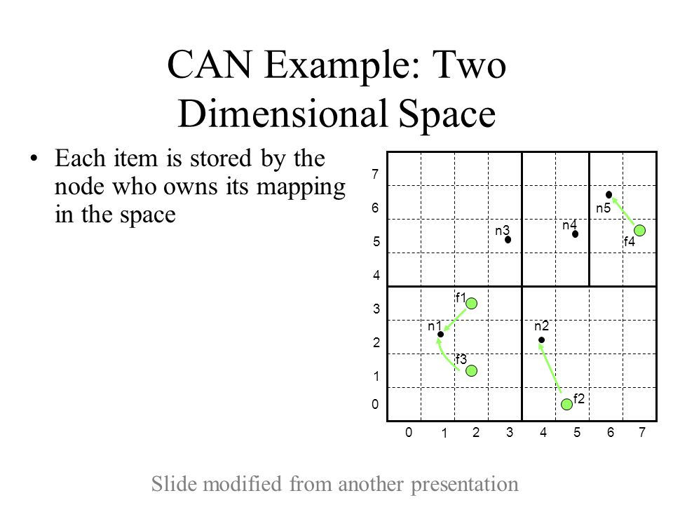 CAN Example: Two Dimensional Space Each item is stored by the node who owns its mapping in the space 1 234 5 670 1 2 3 4 5 6 7 0 n1 n2 n3 n4 n5 f1 f2 f3 f4 Slide modified from another presentation